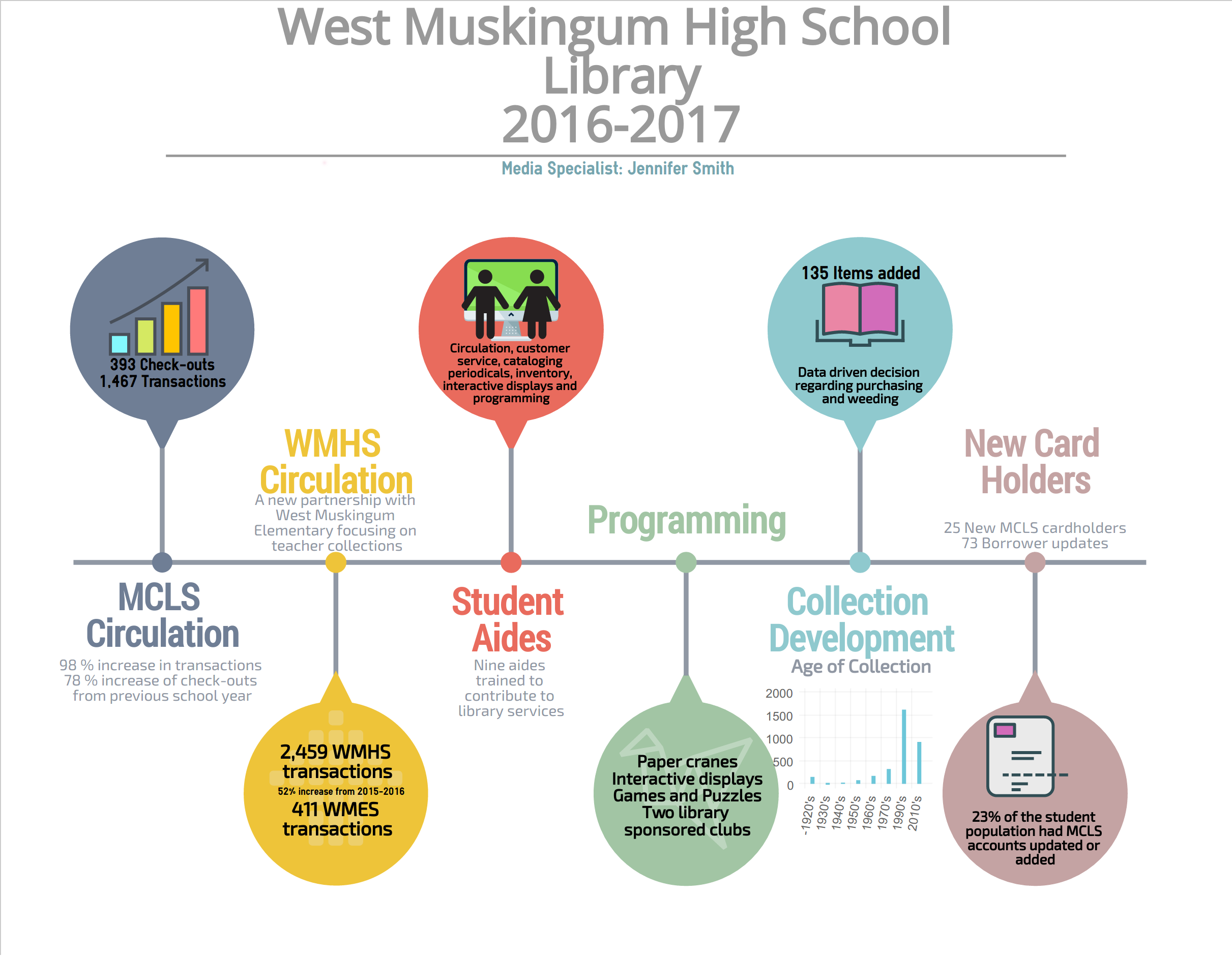 2016 - 2017 WMHS Annual Report